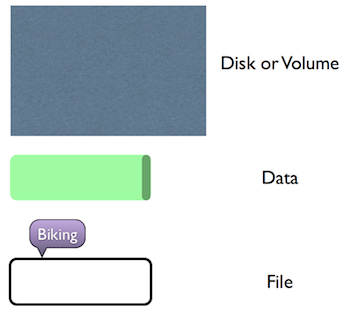 disk, data and files