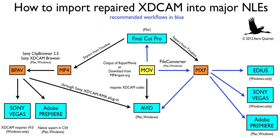 XDCAM Workflows